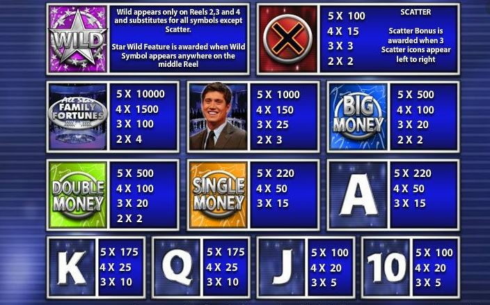 All Star Family Fortunes Game show slot